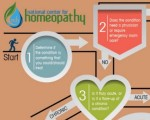 Getting started with homeopathy 9